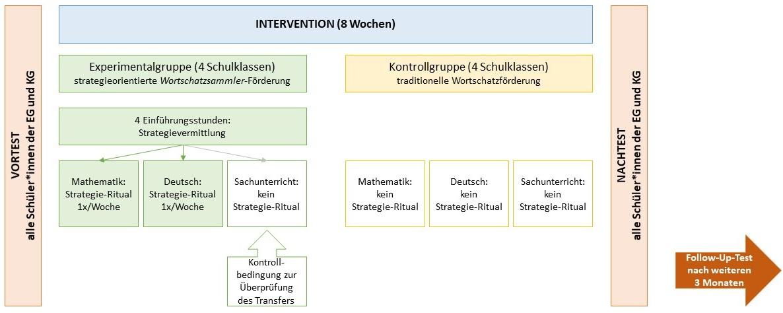 Forschungsdesign_29_10_19_Kurzform